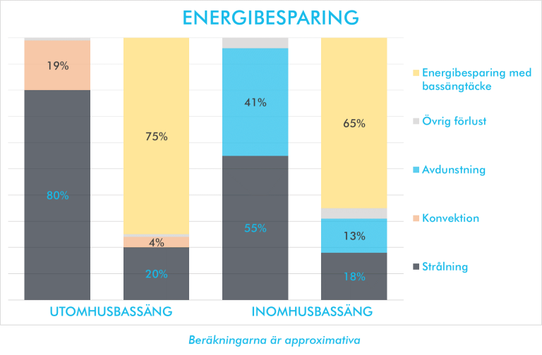 Energibesparing med bassäntäcke graf
